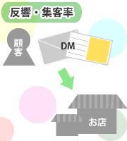 お客様の業種・ターゲット層に合ったDMをご提案させていただきます。